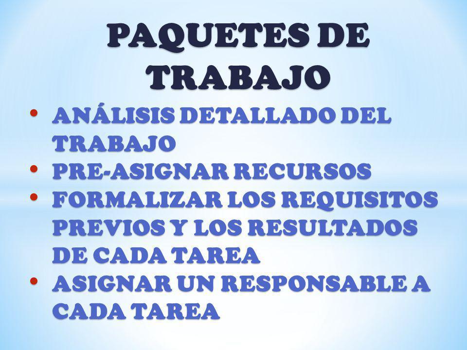 ANÁLISIS DETALLADO DEL TRABAJO ANÁLISIS DETALLADO DEL TRABAJO PRE-ASIGNAR RECURSOS PRE-ASIGNAR RECURSOS FORMALIZAR LOS REQUISITOS PREVIOS Y LOS RESULT