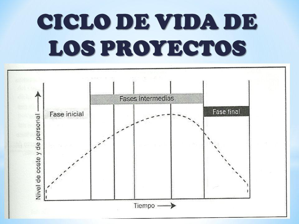ESTIMACIÓN DEL COSTO Y EL PRECIO INTERES POR OFERTAR EVALUACIÓN DE TAREAS ESTIMACIÓN DE COSTOS ESTIMACIÓN DEL ESFUERZO PAQUETES DE TRABAJO CARGA DE TRABAJO PRESUPUESTO DE GASTOS COSTO DEL PROYECTO PRECIO DE VENTA BENEFICIO PROYECTADO