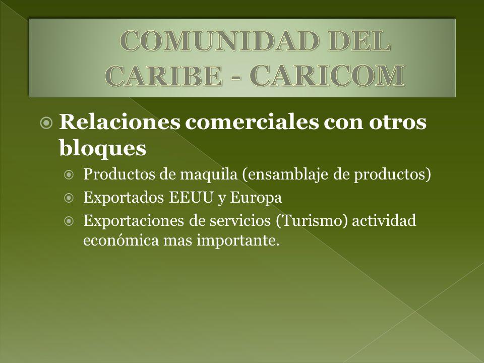Relaciones comerciales con otros bloques Productos de maquila (ensamblaje de productos) Exportados EEUU y Europa Exportaciones de servicios (Turismo) actividad económica mas importante.