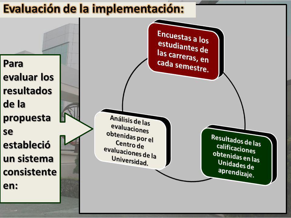 Para evaluar los resultados de la propuesta se estableció un sistema consistente en: