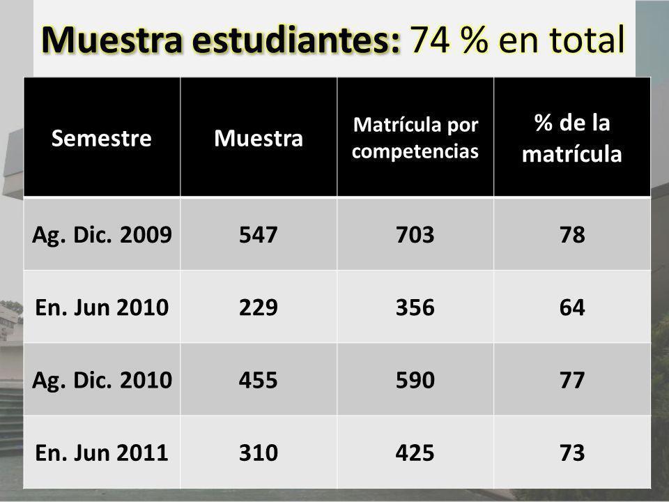 SemestreMuestra Matrícula por competencias % de la matrícula Ag. Dic. 200954770378 En. Jun 201022935664 Ag. Dic. 201045559077 En. Jun 201131042573