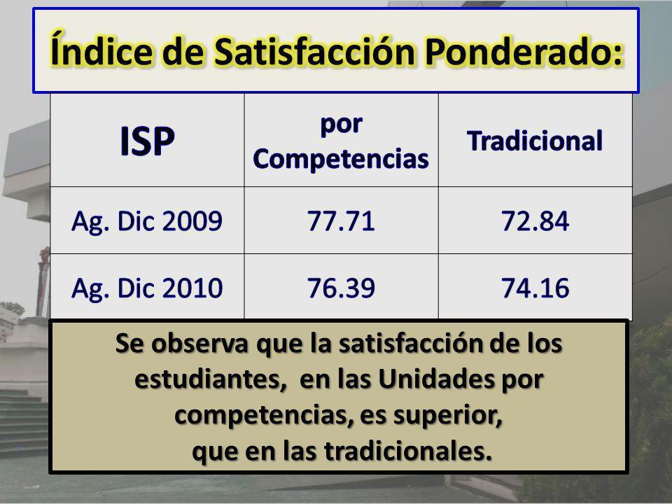 El ISP obtiene un valor máximo de 100, solo si todas las respuestas, dadas por los estudiantes, fueran de excelente. Se observa que la satisfacción de
