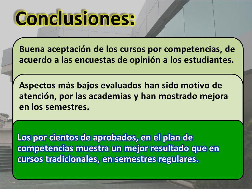Buena aceptación de los cursos por competencias, de acuerdo a las encuestas de opinión a los estudiantes. Aspectos más bajos evaluados han sido motivo