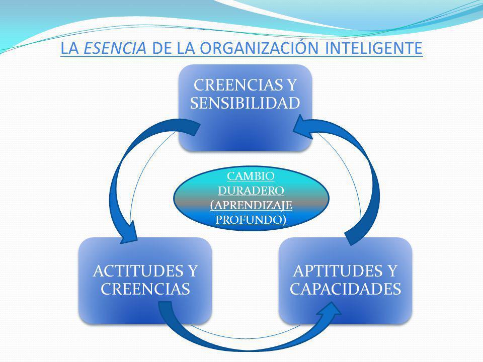 LA ARQUITECTURA DE LAS ORGANIZACIONES INTELIGENTES ACCION (ARQUITECTURA ORGANIZACIONAL) INNOVACION EN INFRAESTRUCTURA TEORIAS, METODOS Y HERRAMIENTAS IDEAS RECTORAS PRIMACIA DEL TODO INDOLE COMUNITARIA DEL YO EL PODER GENERADOR DEL LENGUAJE