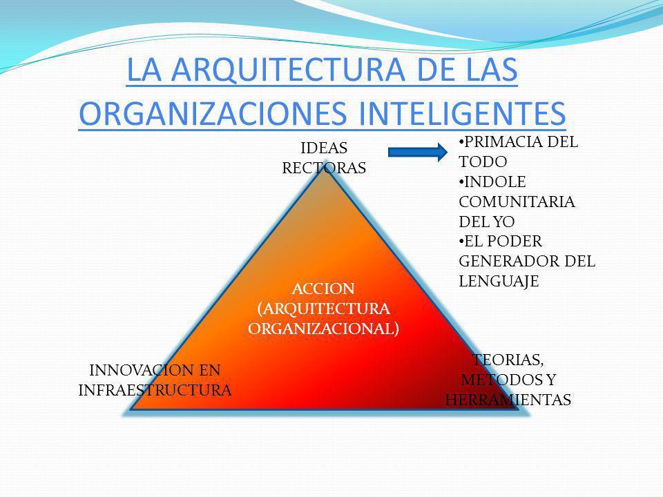 UNIENDO TODOS LOS ELEMENTOS CONCIENCIA Y SENSIBILIDAD ACTITUDES Y CREENCIAS APTITUDES Y CAPACIDADES IDEAS RECTORAS TEORIAS, METODOS Y HERRAMIENTAS INNOVACIONES EN INFRAESTRUCTURA ACCION (ARQUITECTURA ORGANIZACIONAL) CAMBIO DURADERO (APRENDIZAJE PROFUNDO) RESULTADOS=PACIENCIA Y CUANTIFICACION
