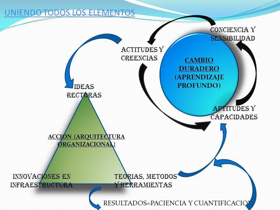 Pensamiento Sistémico- Un Cambio De Enfoque Ejemplo de sistema: Estoy llenando un vaso de agua