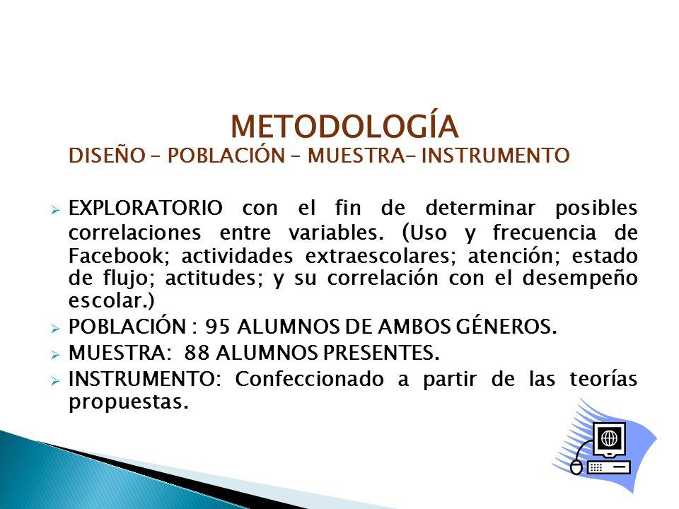 METODOLOGÍA DISEÑO – POBLACIÓN – MUESTRA- INSTRUMENTO EXPLORATORIO con el fin de determinar posibles correlaciones entre variables. ( Uso y frecuencia