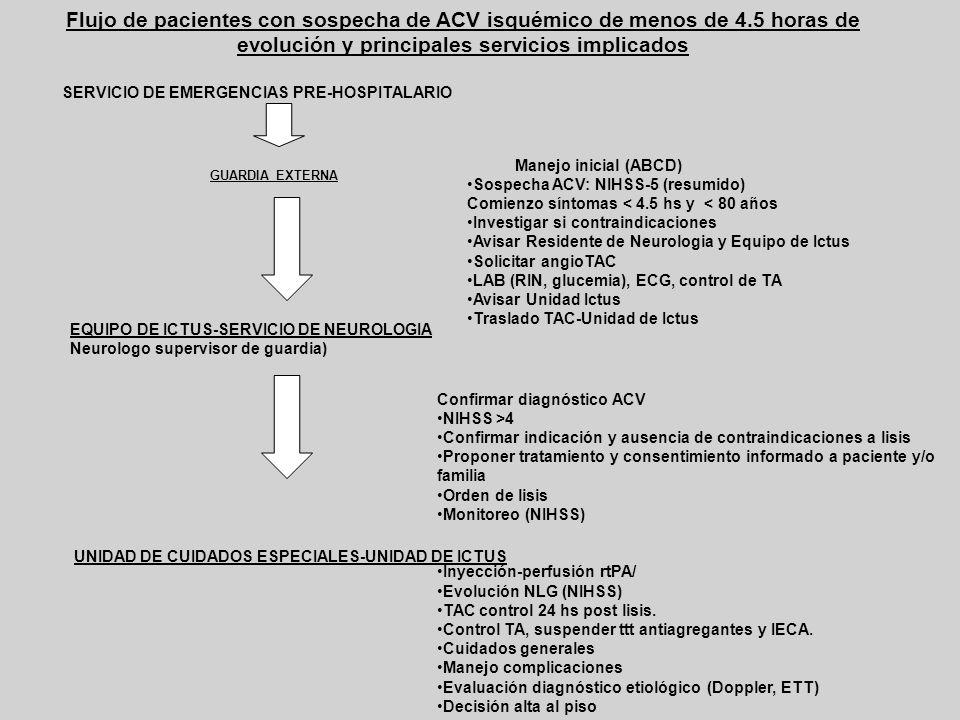 Flujo de pacientes con sospecha de ACV isquémico de menos de 4.5 horas de evolución y principales servicios implicados SERVICIO DE EMERGENCIAS PRE-HOS