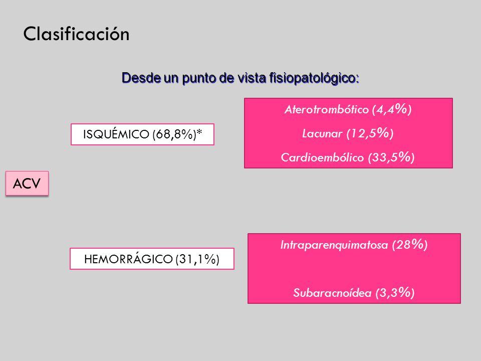 Clasificación Desde un punto de vista fisiopatológico: ACV ISQUÉMICO (68,8%)* HEMORRÁGICO (31,1%) Aterotrombótico (4,4%) Lacunar (12,5%) Cardioembólic