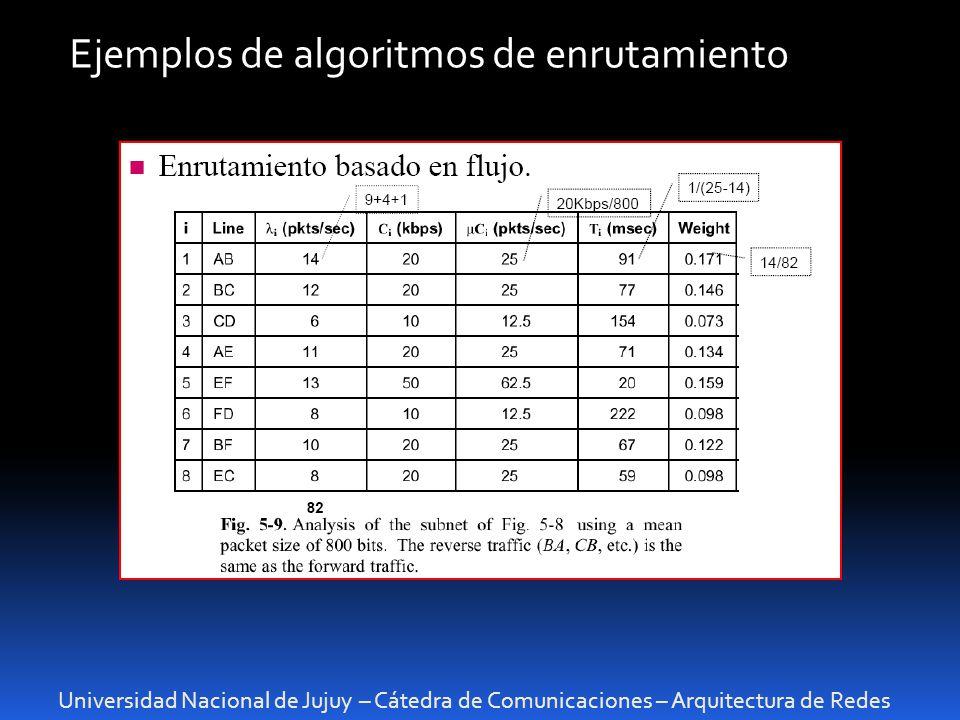 Universidad Nacional de Jujuy – Cátedra de Comunicaciones – Arquitectura de Redes Ejemplos de algoritmos de enrutamiento