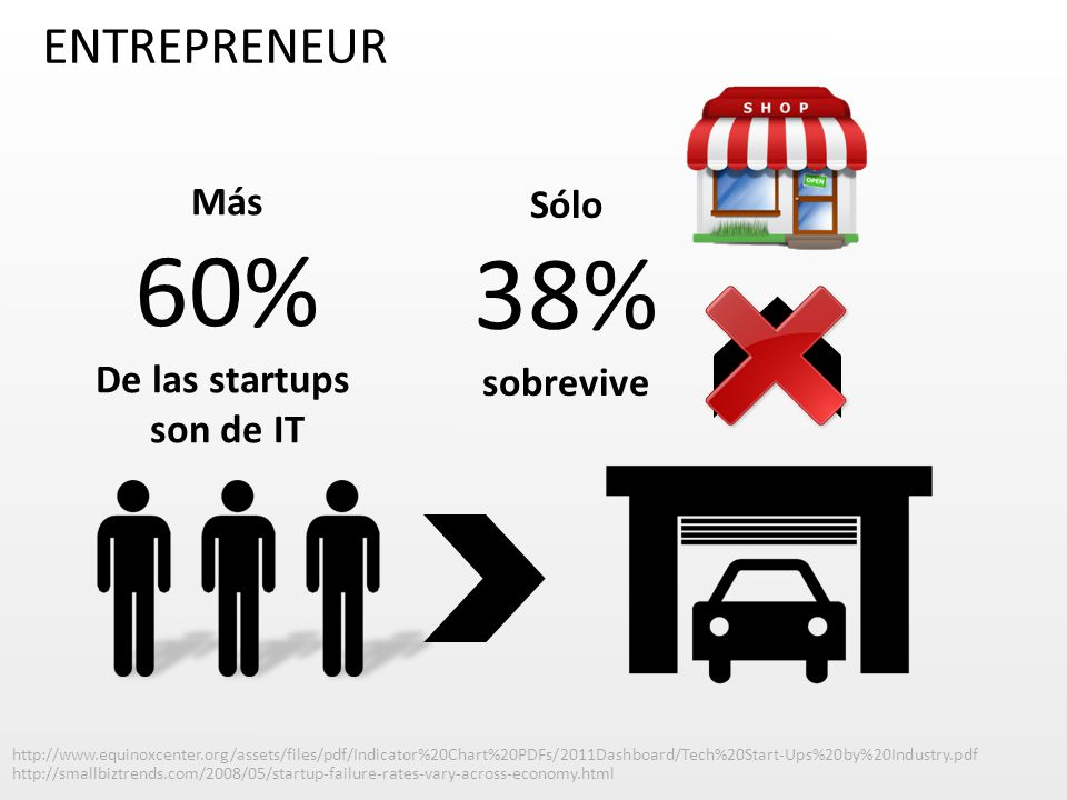 Sólo 38% sobrevive http://smallbiztrends.com/2008/05/startup-failure-rates-vary-across-economy.html Más 60% De las startups son de IT http://www.equinoxcenter.org/assets/files/pdf/Indicator%20Chart%20PDFs/2011Dashboard/Tech%20Start-Ups%20by%20Industry.pdf ENTREPRENEUR