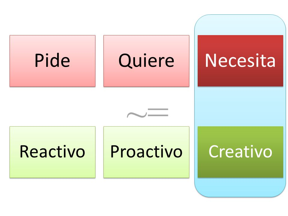 PideQuiereNecesita ReactivoProactivoCreativo ~=