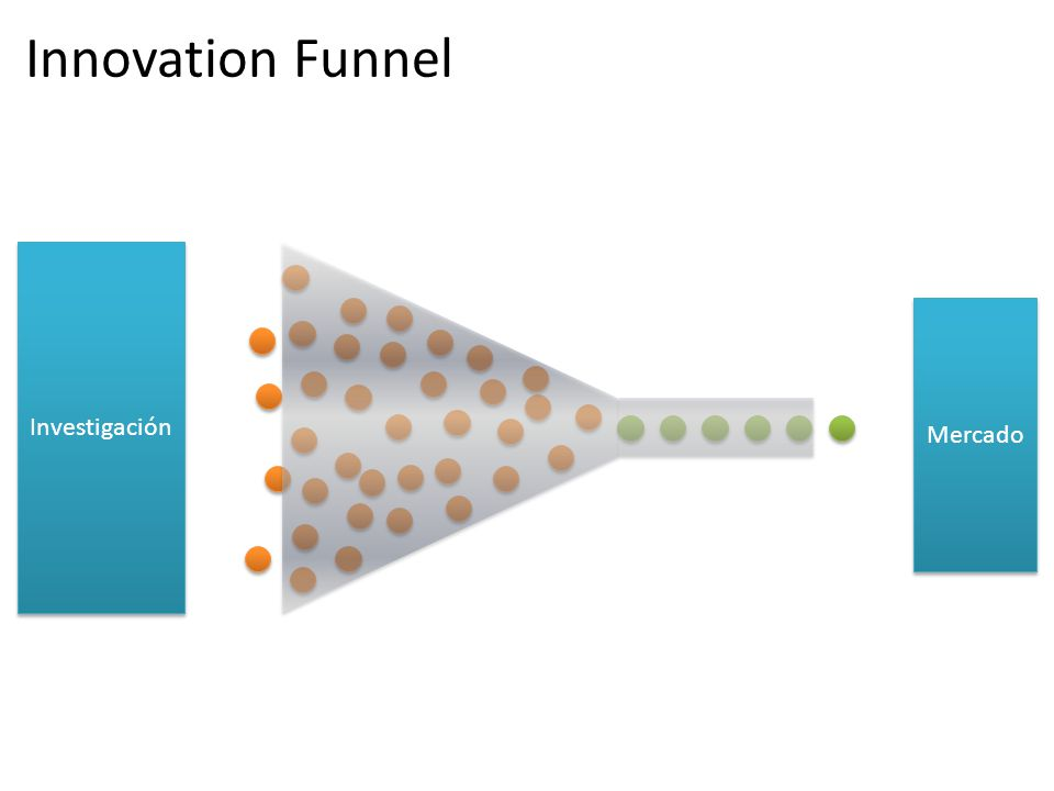 Mercado Investigación Innovation Funnel