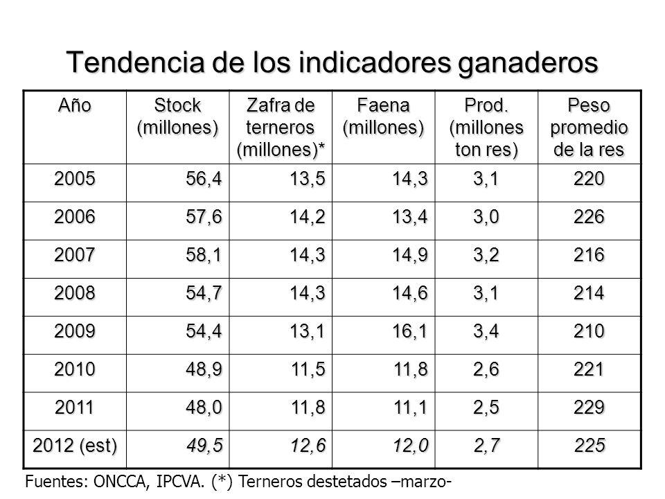 Tendencia de los indicadores ganaderos Año Stock (millones) Zafra de terneros (millones)* Faena (millones) Prod. (millones ton res) Peso promedio de l