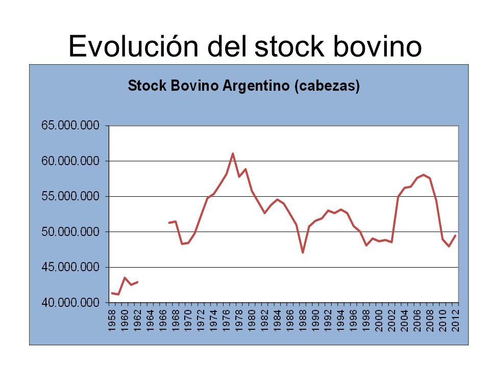Evolución del stock bovino