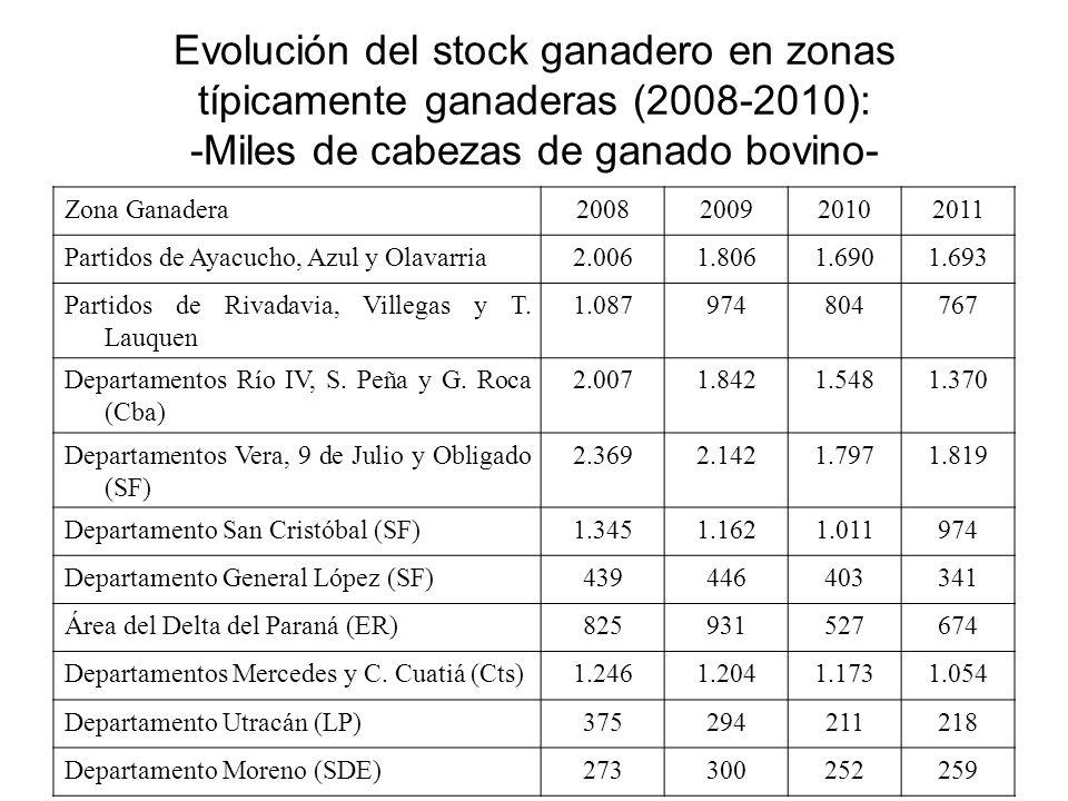 Evolución del stock ganadero en zonas típicamente ganaderas (2008-2010): -Miles de cabezas de ganado bovino- Zona Ganadera2008200920102011 Partidos de
