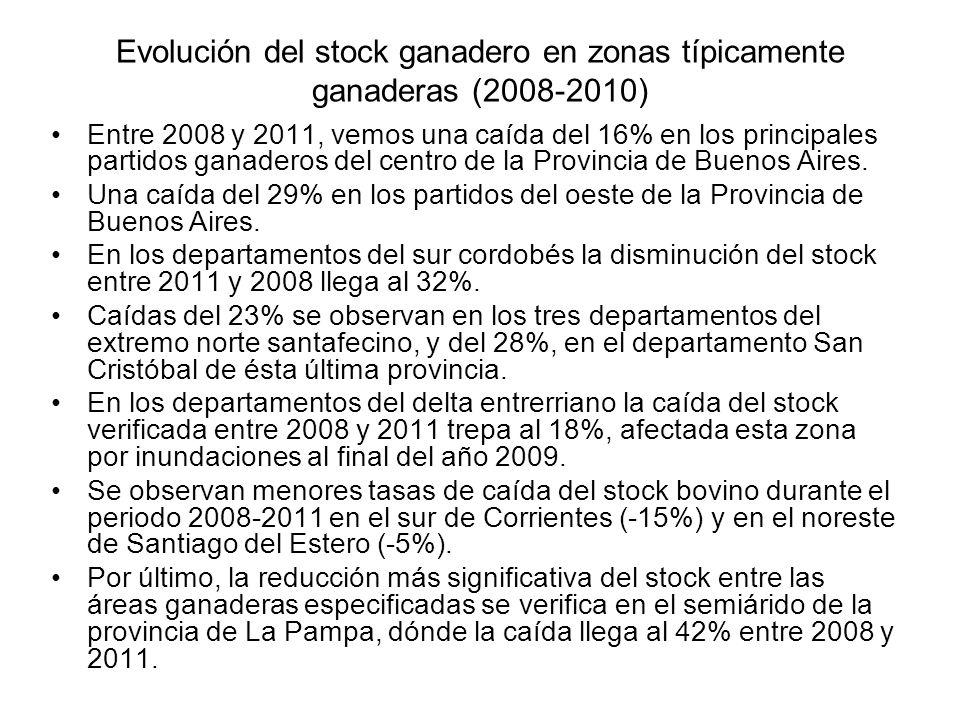 Evolución del stock ganadero en zonas típicamente ganaderas (2008-2010) Entre 2008 y 2011, vemos una caída del 16% en los principales partidos ganader