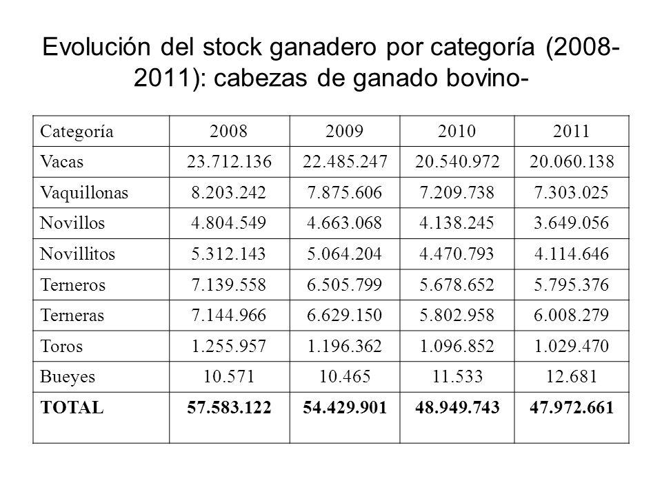 Evolución del stock ganadero por categoría (2008- 2011): cabezas de ganado bovino- Categoría2008200920102011 Vacas23.712.13622.485.24720.540.97220.060