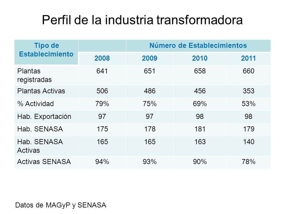 Perfil de la industria transformadora Tipo de Establecimiento Número de Establecimientos 2008200920102011 Plantas registradas 641651658660 Plantas Act