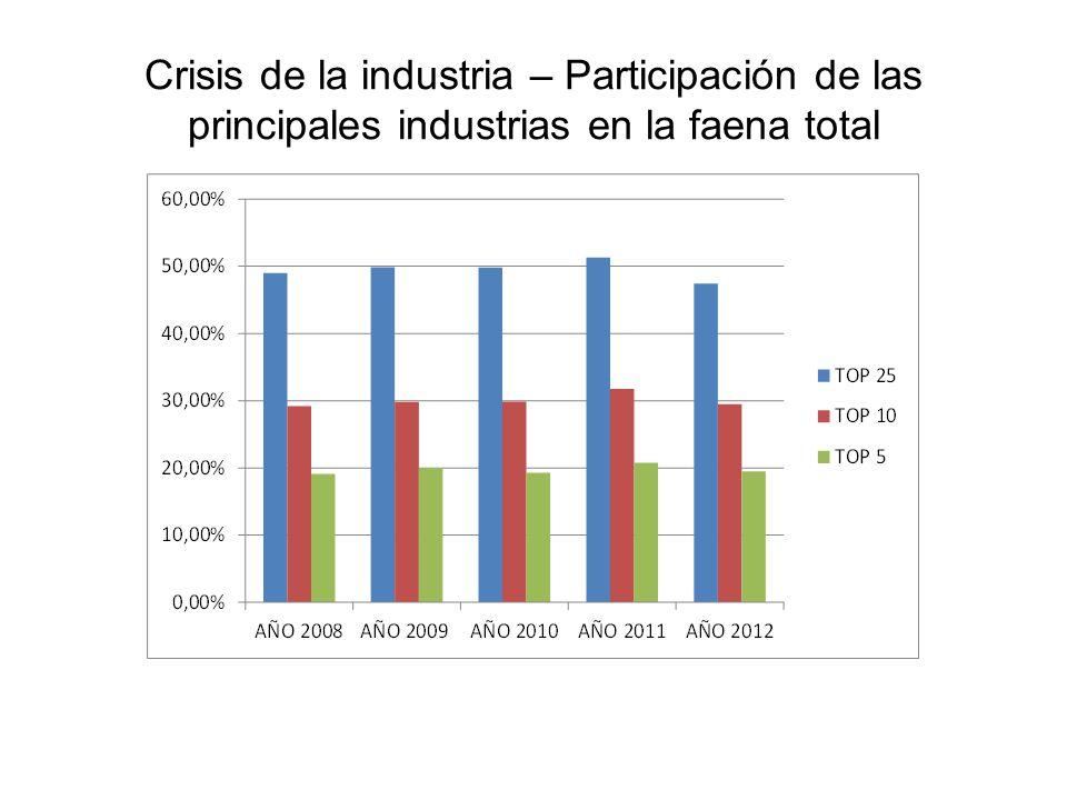 Crisis de la industria La principal empresa faenadora a lo largo de 2011, operando cuatro establecimientos en la Provincia de Buenos Aires, fue responsable de poco menos del 6% de la faena total del año.