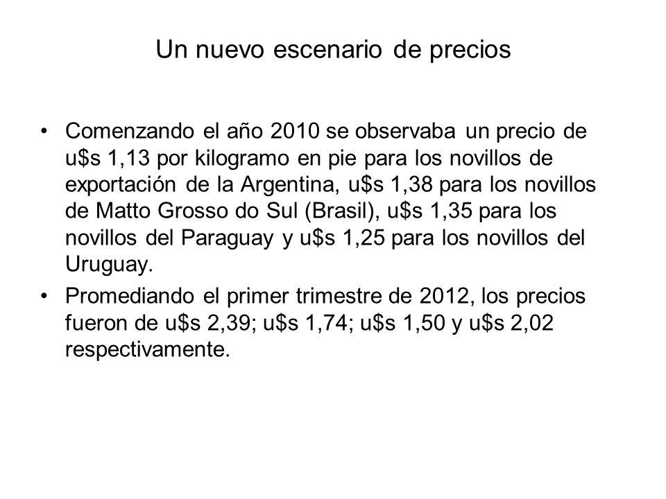 Un nuevo escenario de precios Comenzando el año 2010 se observaba un precio de u$s 1,13 por kilogramo en pie para los novillos de exportación de la Ar