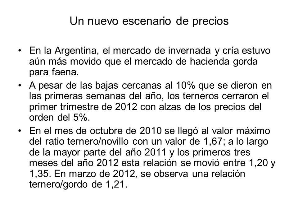 Un nuevo escenario de precios En la Argentina, el mercado de invernada y cría estuvo aún más movido que el mercado de hacienda gorda para faena. A pes