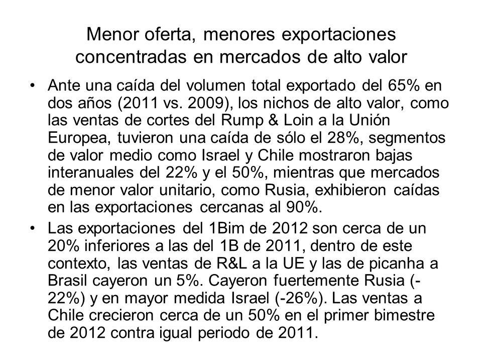 Ante una caída del volumen total exportado del 65% en dos años (2011 vs. 2009), los nichos de alto valor, como las ventas de cortes del Rump & Loin a