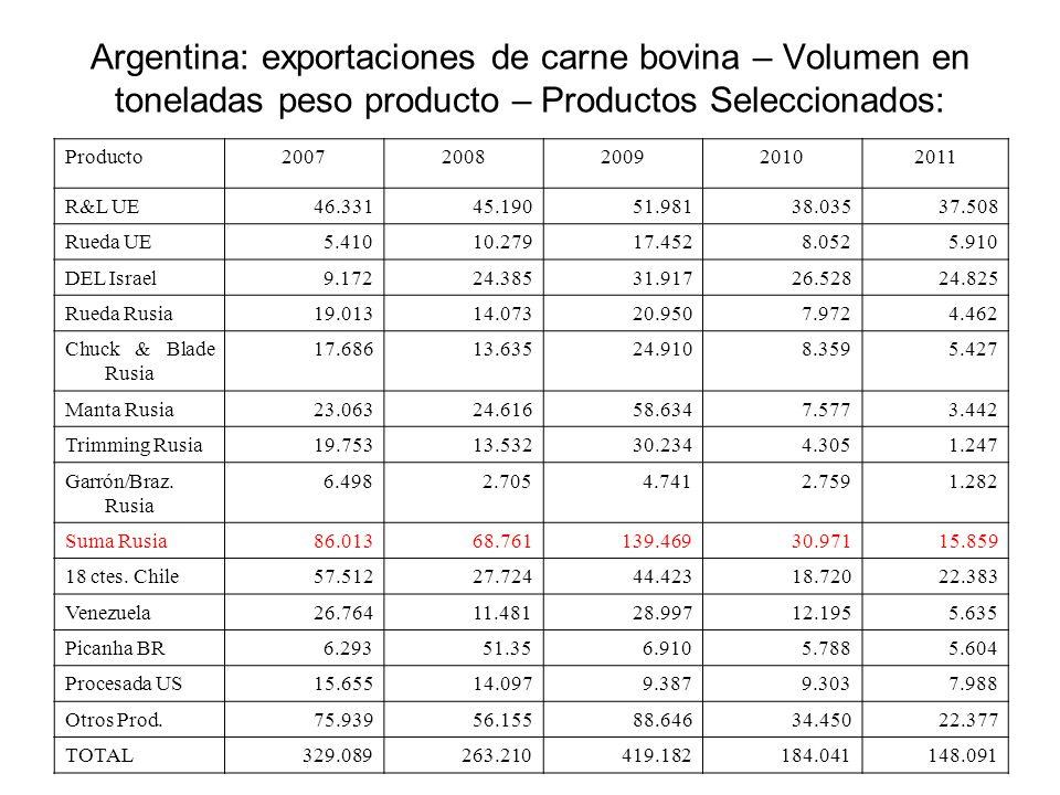Argentina: exportaciones de carne bovina – Volumen en toneladas peso producto – Productos Seleccionados: Producto20072008200920102011 R&L UE46.33145.1
