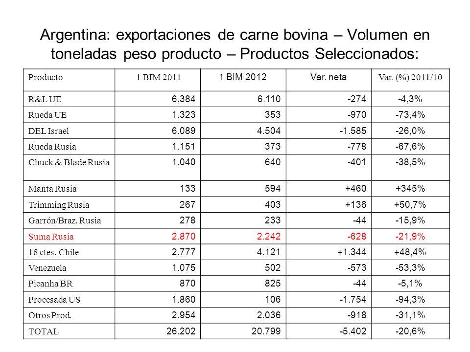 Argentina: exportaciones de carne bovina – Volumen en toneladas peso producto – Productos Seleccionados: Producto 1 BIM 2011 1 BIM 2012Var. neta Var.