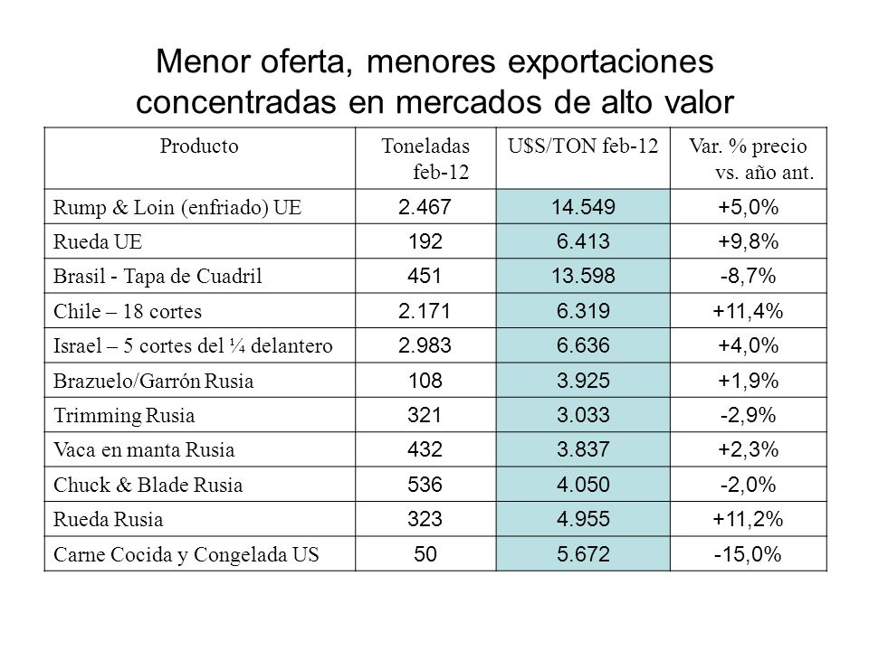 Menor oferta, menores exportaciones concentradas en mercados de alto valor ProductoToneladas feb-12 U$S/TON feb-12Var. % precio vs. año ant. Rump & Lo