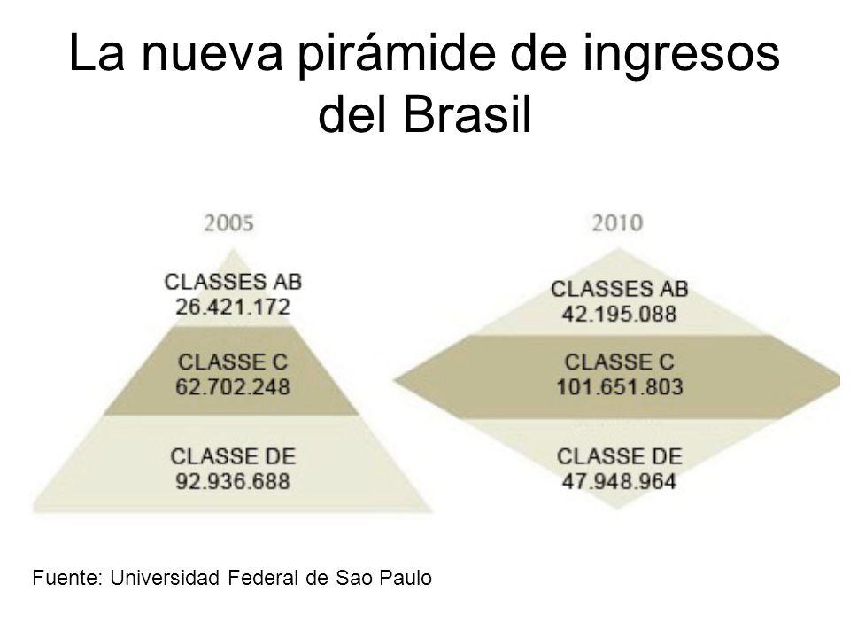 La nueva pirámide de ingresos del Brasil Fuente: Universidad Federal de Sao Paulo