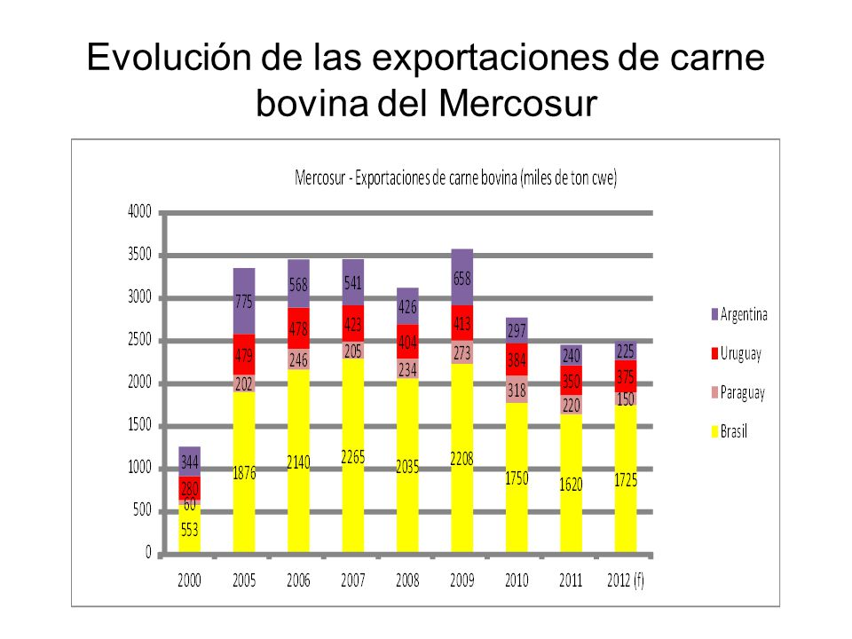 Caso de estudio: Importaciones de Rusia y Chile País RUSIACHILE 2010201120102011 ARGENTINA32.03815.70518.85126.309 BRASIL285.006249.19721.20938.602 PARAGUAY72.96653.73988.30749.979 URUGUAY83.42777.23615.49912.943