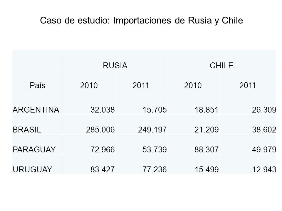 Caso de estudio: Importaciones de Rusia y Chile País RUSIACHILE 2010201120102011 ARGENTINA32.03815.70518.85126.309 BRASIL285.006249.19721.20938.602 PA