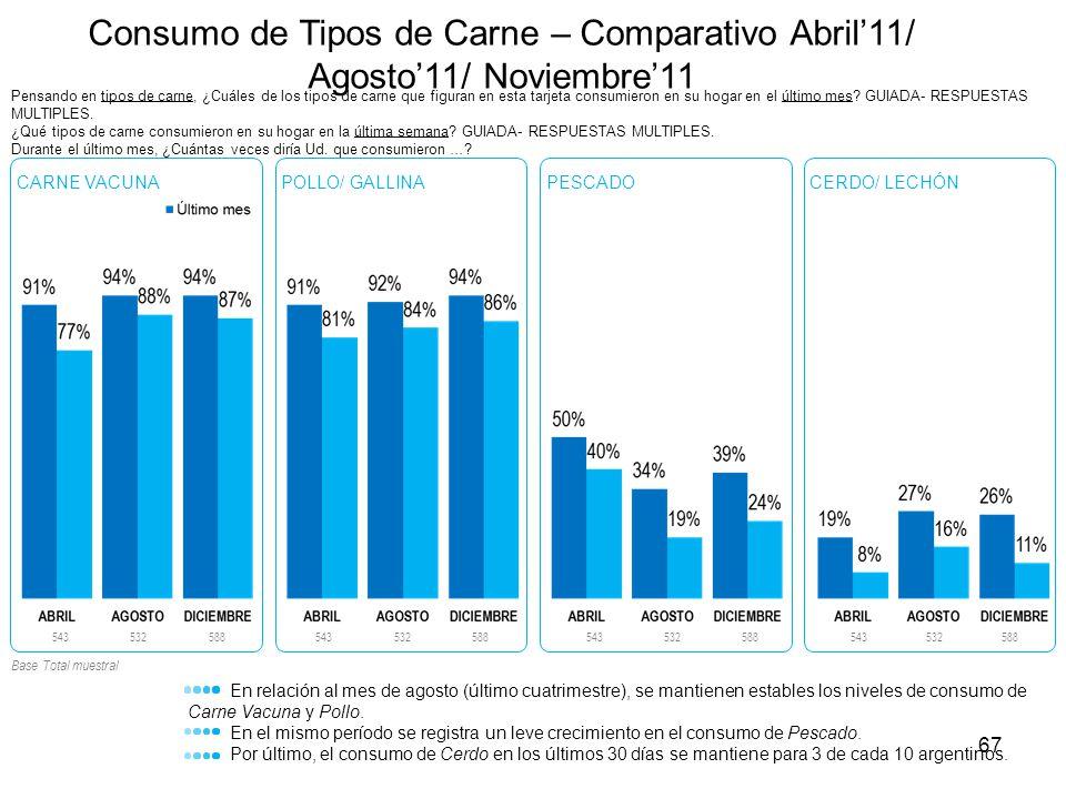 67 Consumo de Tipos de Carne – Comparativo Abril11/ Agosto11/ Noviembre11 Pensando en tipos de carne, ¿Cuáles de los tipos de carne que figuran en est