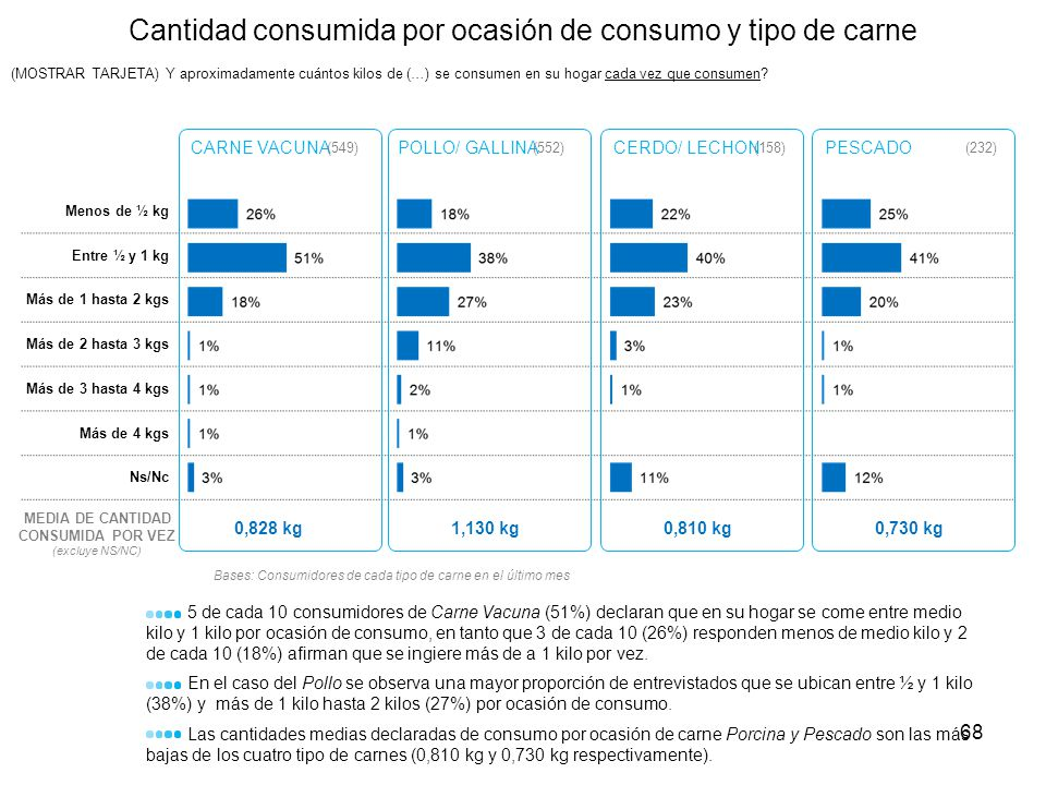 Menos de ½ kg Entre ½ y 1 kg Más de 1 hasta 2 kgs Más de 2 hasta 3 kgs Más de 3 hasta 4 kgs Más de 4 kgs Ns/Nc Cantidad consumida por ocasión de consu