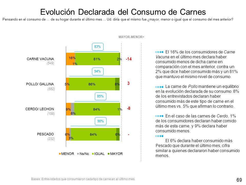 Evolución Declarada del Consumo de Carnes -14 MAYOR-MENOR= El 16% de los consumidores de Carne Vacuna en el último mes declara haber consumido menos d