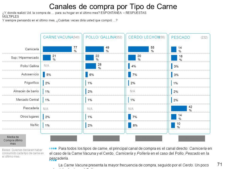 Resumen datos de Compra para Carnes y otros alimentos 72 Diciembre Frecuencia de compra (media) KG.