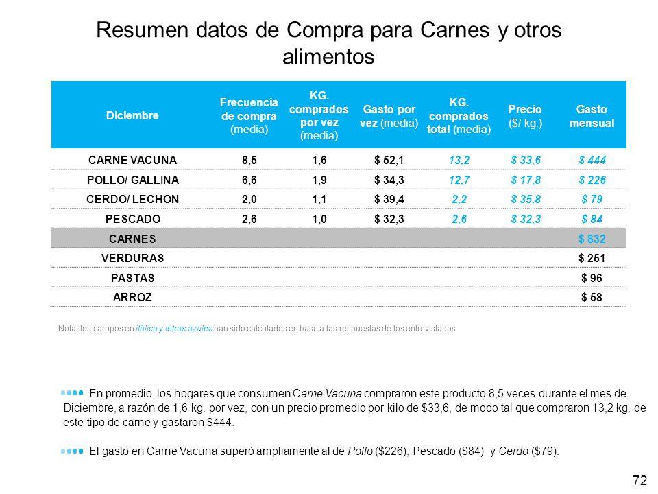 Resumen datos de Compra para Carnes y otros alimentos 72 Diciembre Frecuencia de compra (media) KG. comprados por vez (media) Gasto por vez (media) KG
