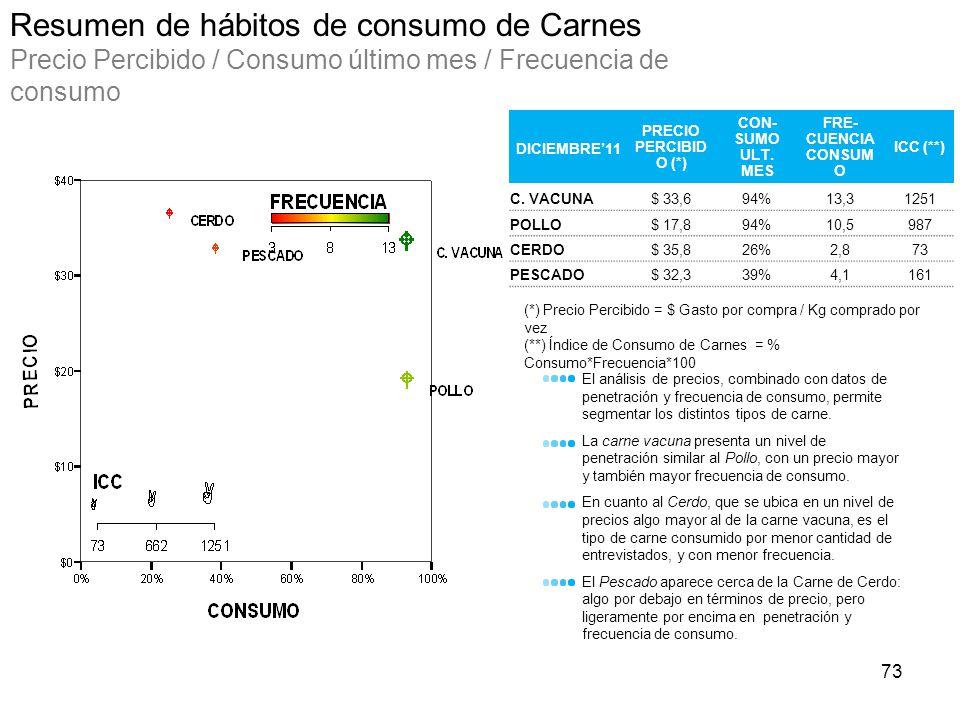 Resumen de hábitos de consumo de Carnes Precio Percibido / Consumo último mes / Frecuencia de consumo (*) Precio Percibido = $ Gasto por compra / Kg c