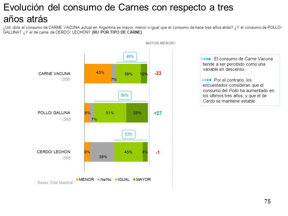 75 Evolución del consumo de Carnes con respecto a tres años atrás ¿Ud. diría el consumo de CARNE VACUNA actual en Argentina es mayor, menor o igual qu