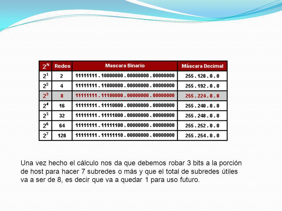 Una vez hecho el cálculo nos da que debemos robar 3 bits a la porción de host para hacer 7 subredes o más y que el total de subredes útiles va a ser d