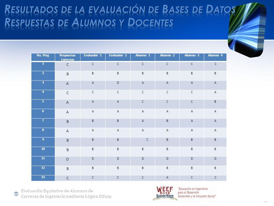 No. PregRespuestas Correctas Evaluador 1Evaluador 2Alumno 1Alumno 2Alumno 3Alumno 4 1 C CC C C C C 2 B BB B BBB 3 A A D A AA A 4 C CC C CC A 5 A AA C