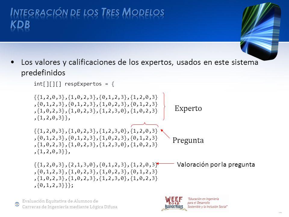 Los valores y calificaciones de los expertos, usados en este sistema predefinidos int[][][] respExpertos = { {{1,2,0,3},{1,0,2,3},{0,1,2,3},{1,2,0,3},{0,1,2,3},{0,1,2,3},{1,0,2,3},{0,1,2,3},{1,0,2,3},{1,0,2,3},{1,2,3,0},{1,0,2,3},{1,2,0,3}}, {{1,2,0,3},{1,0,2,3},{1,2,3,0},{1,2,0,3},{0,1,2,3},{0,1,2,3},{1,0,2,3},{0,1,2,3},{1,0,2,3},{1,0,2,3},{1,2,3,0},{1,0,2,3},{1,2,0,3}}, {{1,2,0,3},{2,1,3,0},{0,1,2,3},{1,2,0,3},{0,1,2,3},{1,0,2,3},{1,0,2,3},{0,1,2,3},{1,0,2,3},{1,0,2,3},{1,2,3,0},{1,0,2,3},{0,1,2,3}}}; Experto Pregunta Valoración por la pregunta Evaluación Equitativa de Alumnos de Carreras de Ingeniería mediante Lógica Difusa