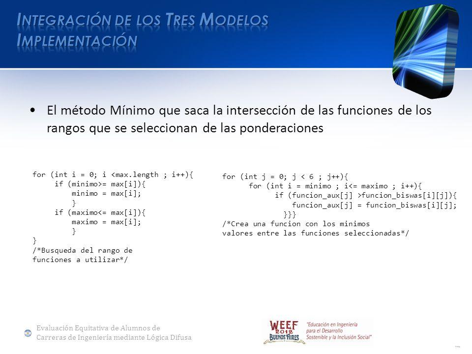 El método Mínimo que saca la intersección de las funciones de los rangos que se seleccionan de las ponderaciones for (int i = 0; i <max.length ; i++){ if (minimo>= max[i]){ minimo = max[i]; } if (maximo<= max[i]){ maximo = max[i]; } /*Busqueda del rango de funciones a utilizar*/ for (int j = 0; j < 6 ; j++){ for (int i = minimo ; i<= maximo ; i++){ if (funcion_aux[j] >funcion_biswas[i][j]){ funcion_aux[j] = funcion_biswas[i][j]; }}} /*Crea una funcion con los minimos valores entre las funciones seleccionadas*/ Evaluación Equitativa de Alumnos de Carreras de Ingeniería mediante Lógica Difusa