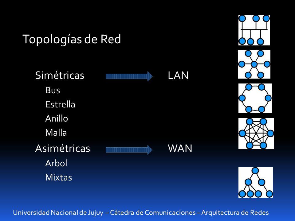 Universidad Nacional de Jujuy – Cátedra de Comunicaciones – Arquitectura de Redes Topologías de Red SimétricasLAN Bus Estrella Anillo Malla Asimétrica