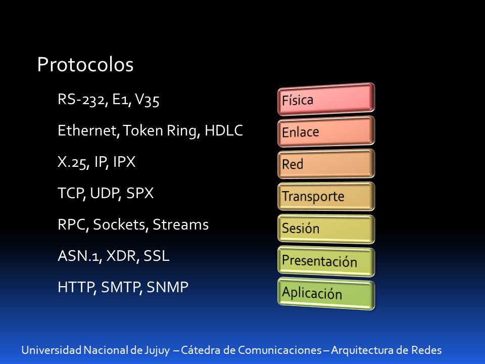 Universidad Nacional de Jujuy – Cátedra de Comunicaciones – Arquitectura de Redes Protocolos RS-232, E1, V35 Ethernet, Token Ring, HDLC X.25, IP, IPX