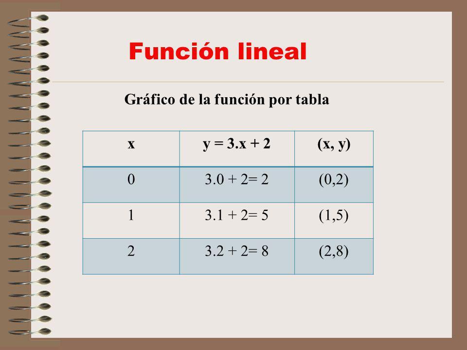Función lineal Gráfico de la función por tabla
