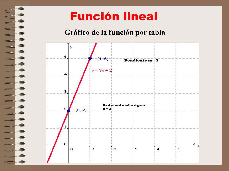 Función lineal Ordenada al origen La ordenada al origen indica el valor que toma y cuando x= 0 En el gráfico, b = 2 y corta al eje y.