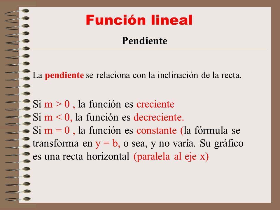 Función lineal Pendiente La pendiente se relaciona con la inclinación de la recta.