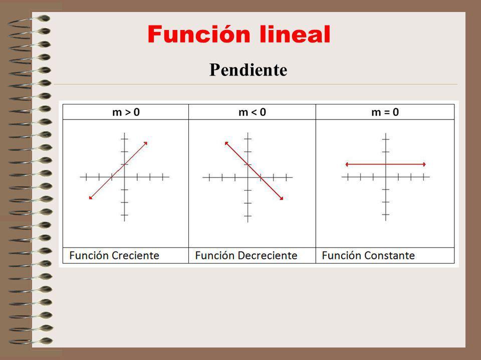 Función lineal Pendiente